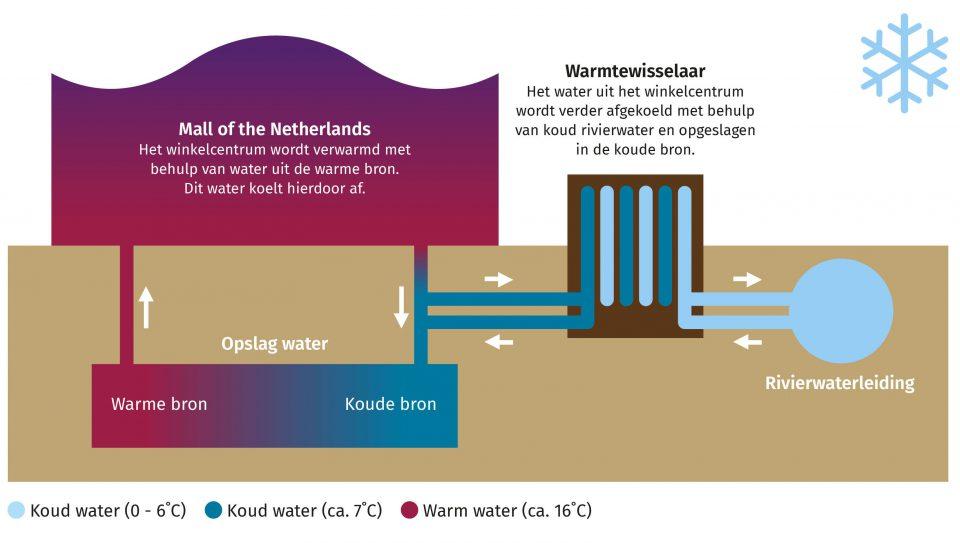 Infographic aquathermie